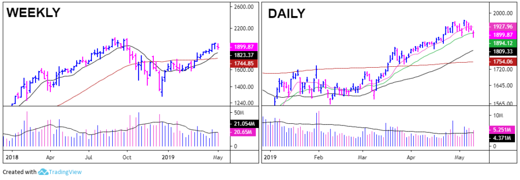 Standard bread and butter stock chart setup with daily and weekly charts