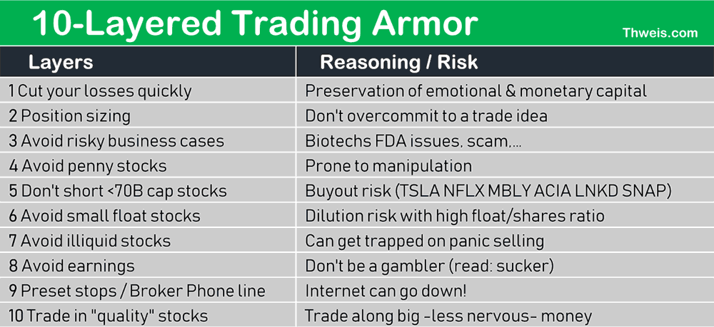 Avoid large stock market losses by adhering to this list
