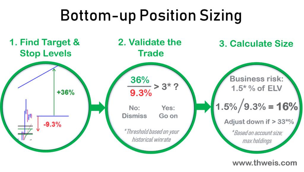 A sensible chart based position sizing technique in three steps