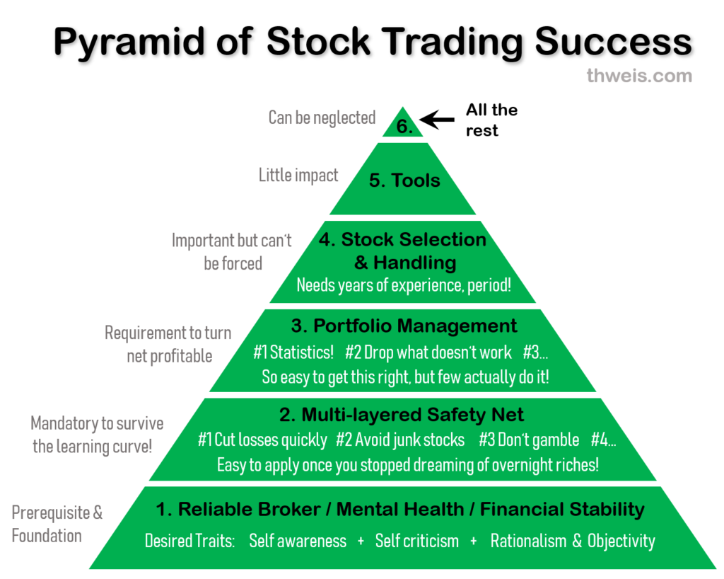 The building blocks of a solid trading system