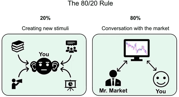Focus 80% of your time on practicing stock chart reading. Follow the Pareto rule.