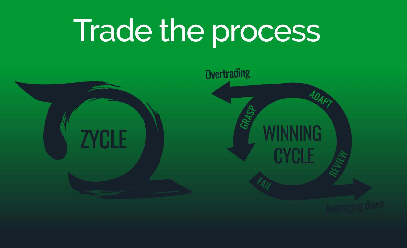 my-winning-swing-trading-process